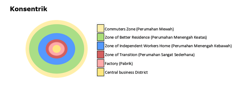 Kota Konsentrik