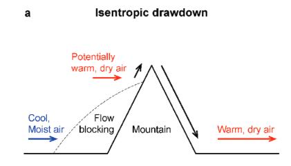 Drawdown Isentropik Fohn