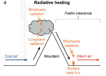 Pemanasan Radiatif Fohn