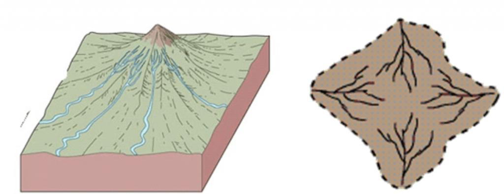 Pola Aliran Sungai Radial
