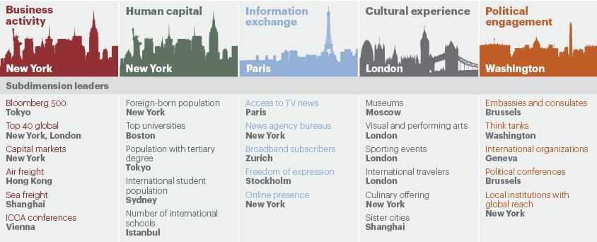 Global Cities Index menurut A.T Kearney