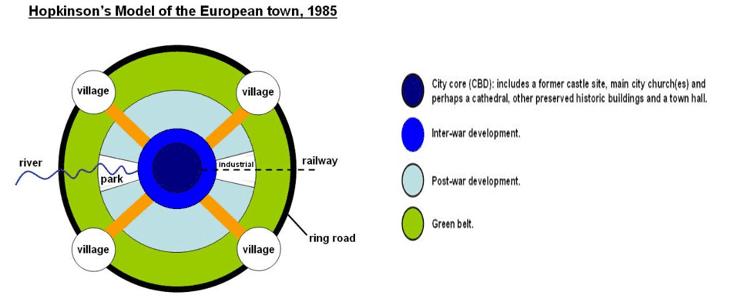 Model Struktur Kota Eropa