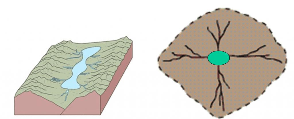 Pola Aliran Sungai Sentripetal