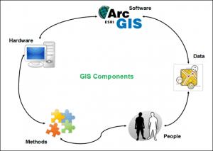 Komponen Sistem Informasi Geografi