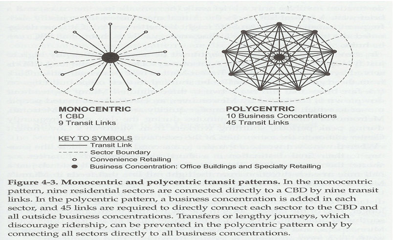 Kota Monosentrik dan polisentrik