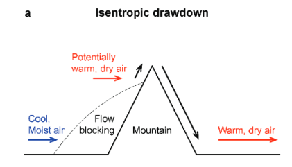 Drawdown Isentropik Fohn