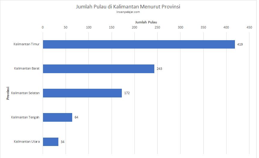 Jumlah pulau di Kalimantan