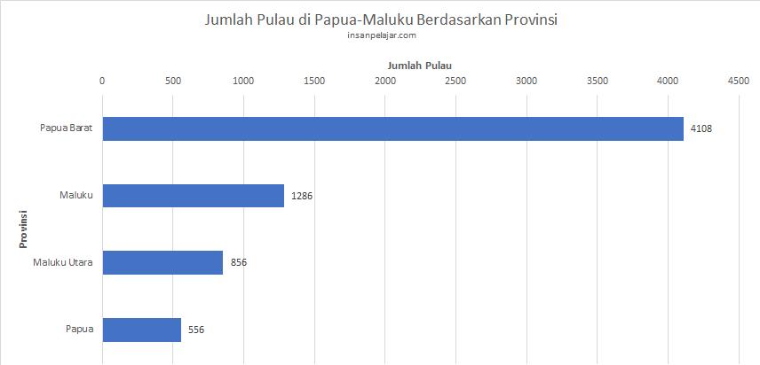 Jumlah pulau yang ada di Papua dan Maluku