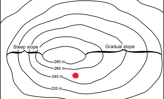 Menghitung ketinggian suatu lokasi di antara 2 garis kontur